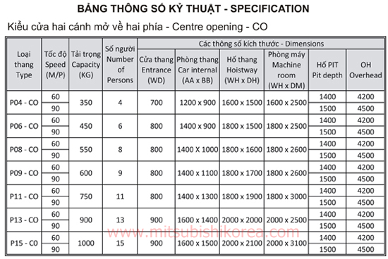 bang thong so thang may